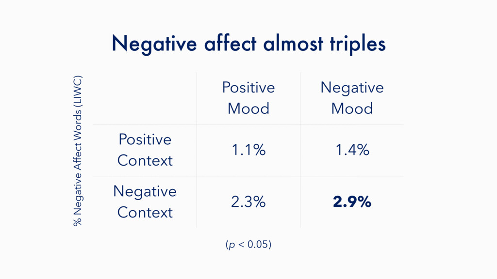 Negative affect almost triples Positive Mood Ne...
