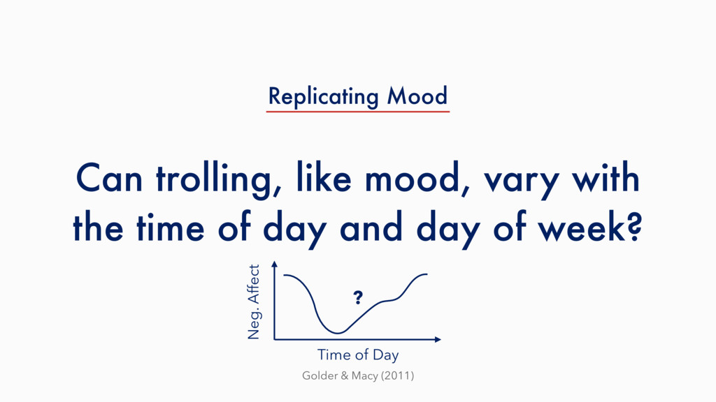 Can trolling, like mood, vary with the time of ...
