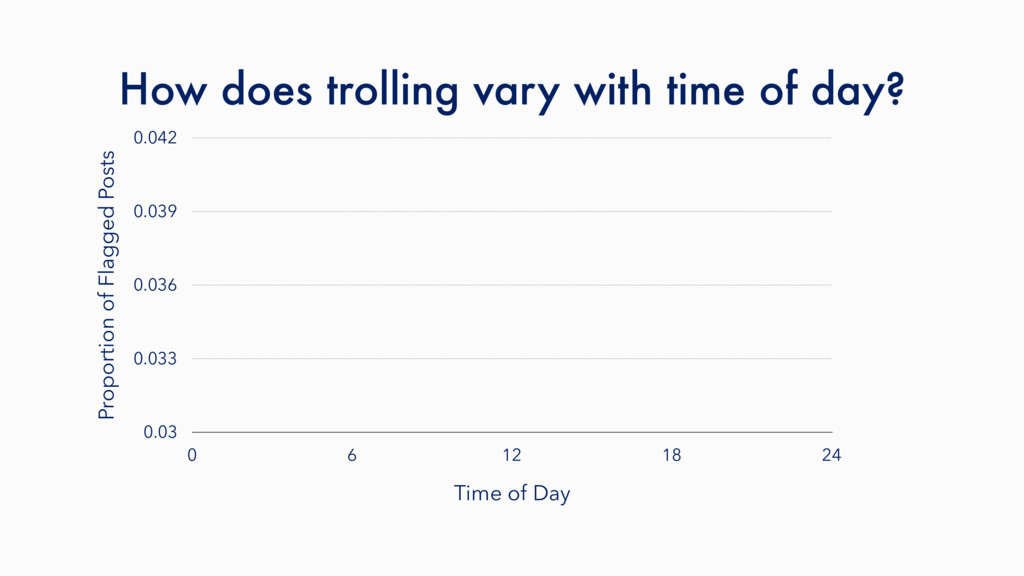 How does trolling vary with time of day? Propor...