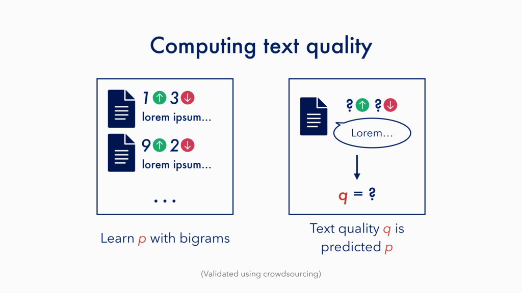 Computing text quality (Validated using crowdso...