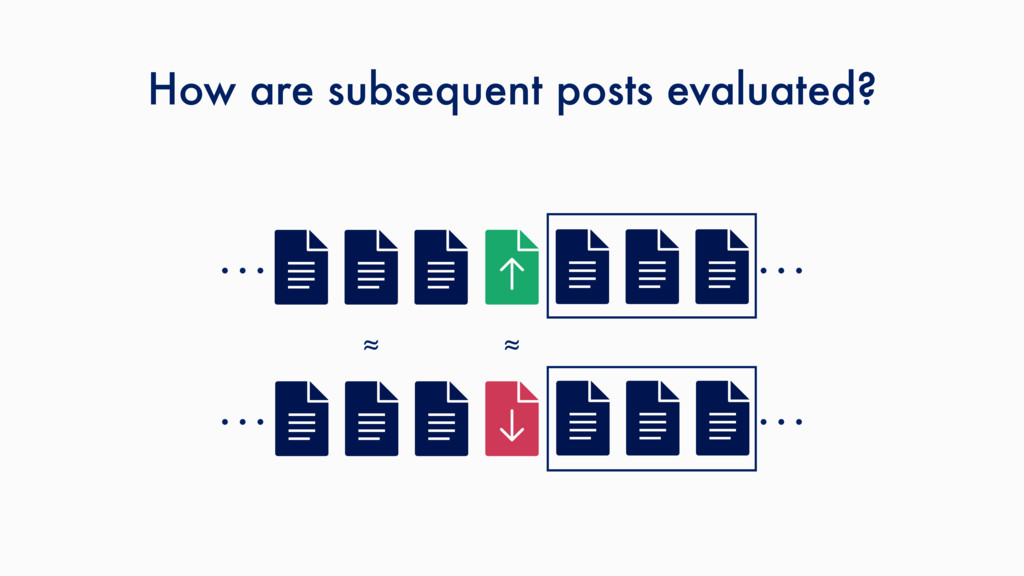 How are subsequent posts evaluated? ≈ … … … … ≈
