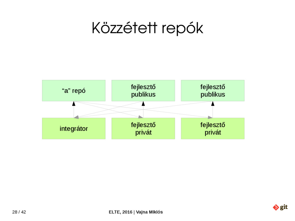 28 / 42 ELTE, 2016   Vajna Miklós Közzétett rep...