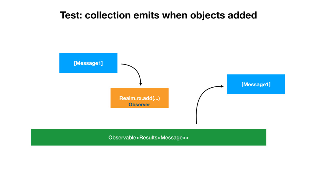 Test: collection emits when objects added [Mess...