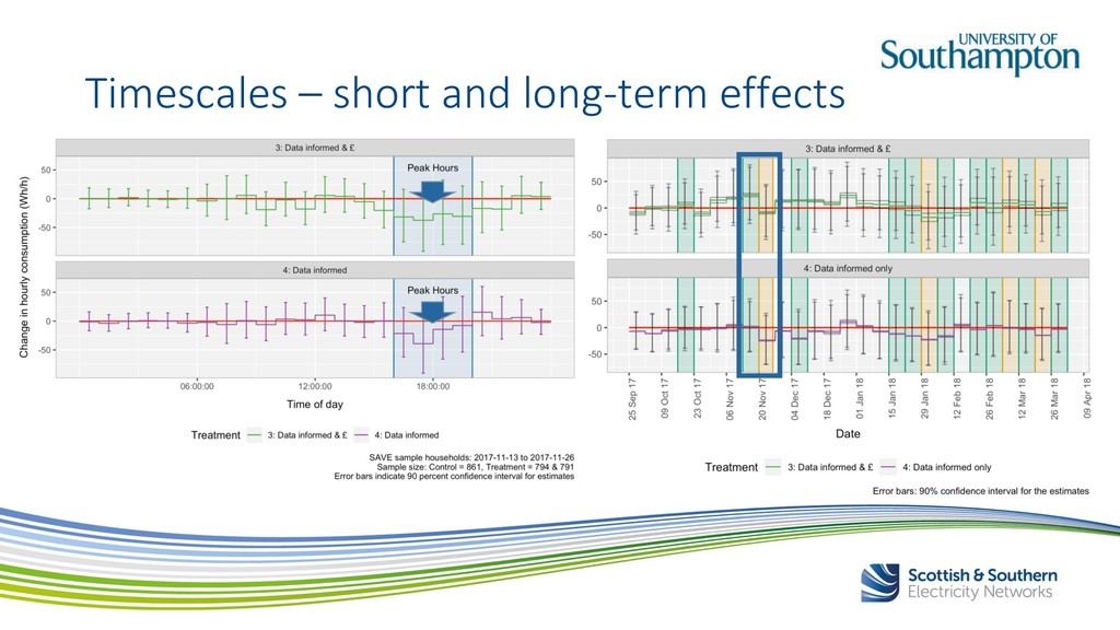 Timescales – short and long-term effects