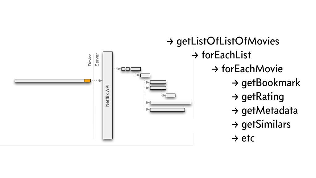 → getListOfListOfMovies → forEachList → forEach...