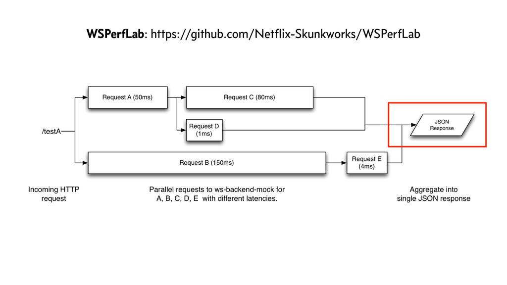 WSPerfLab: https://github.com/Netflix-Skunkworks...