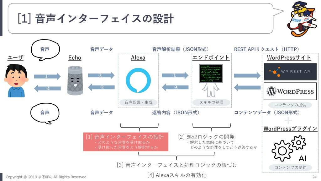 [1] ⾳声インターフェイスの設計 ① ⑥ ② ⑤ ③ ④ ユーザ Echo Alexa エン...