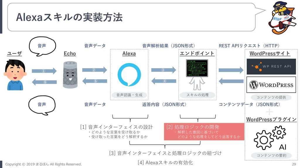 Alexaスキルの実装⽅法 ① ⑥ ② ⑤ ③ ④ ユーザ Echo Alexa エンドポイン...