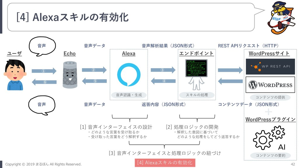 [4] Alexaスキルの有効化 ① ⑥ ② ⑤ ③ ④ ユーザ Echo Alexa エンド...