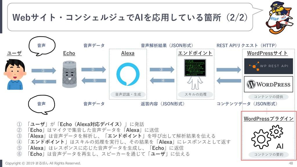 Webサイト・コンシェルジュでAIを応⽤している箇所(2/2) ① 「ユーザ」が「Echo(A...