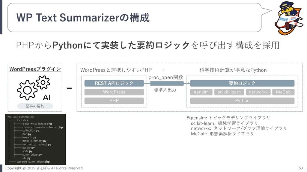 WP Text Summarizerの構成 WordPressプラグイン 記事の要約 AI P...