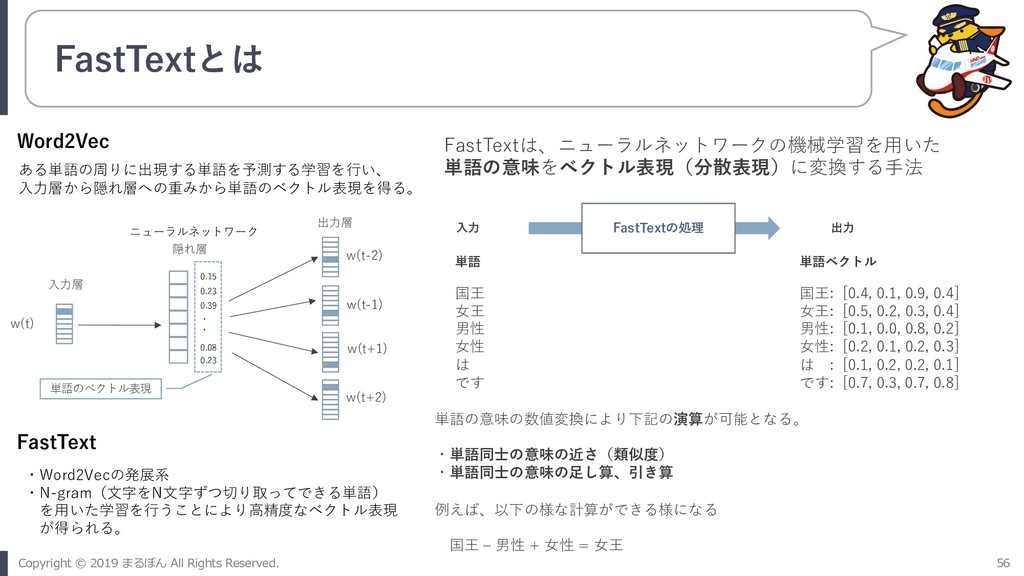 FastTextとは w(t) w(t-2) w(t-1) w(t+1) w(t+2) ⼊⼒層...