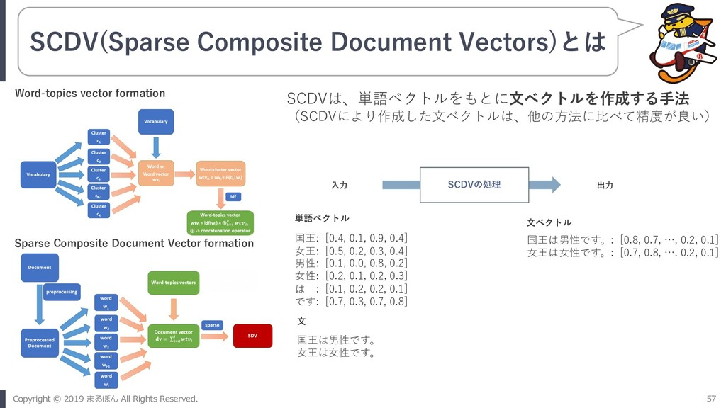 SCDV(Sparse Composite Document Vectors)とは SCDVは...
