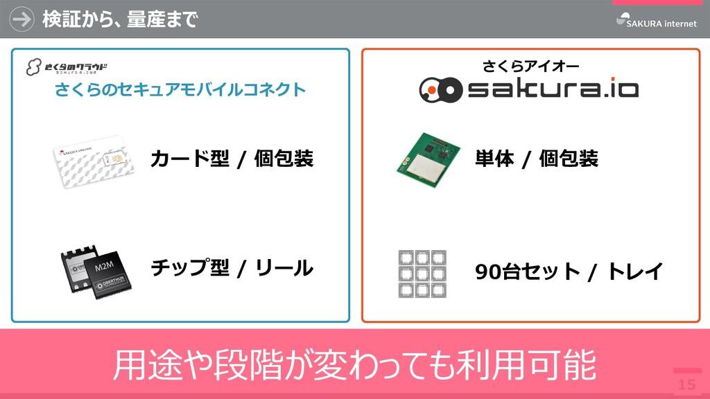 さくらのセキュアモバイルコネクト カード型 / 個包装 チップ型 / リール 検証から、量産ま...