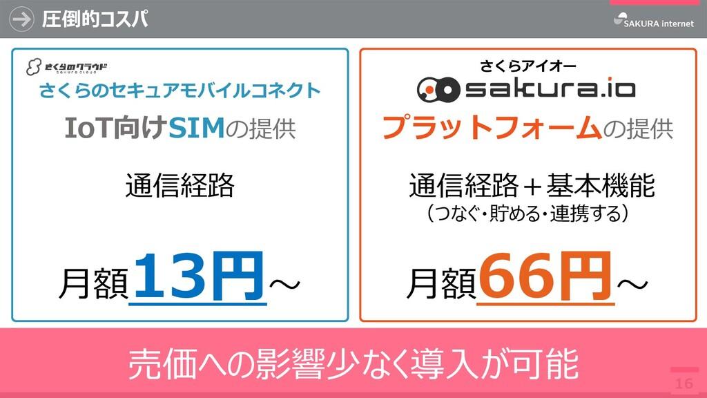 圧倒的コスパ 16 売価への影響少なく導入が可能 プラットフォームの提供 さくらアイオー 通信...