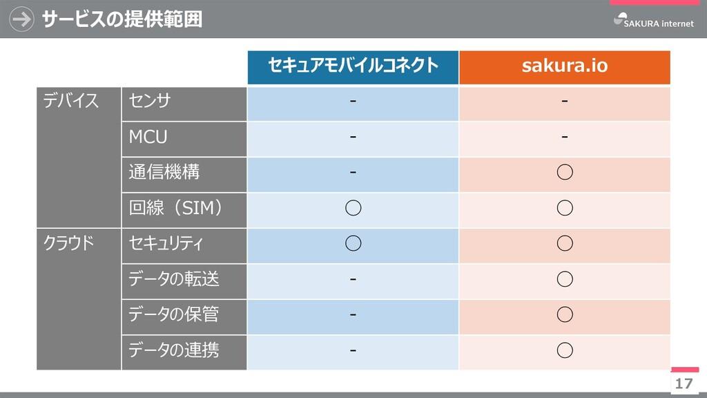 サービスの提供範囲 セキュアモバイルコネクト sakura.io デバイス センサ - - M...