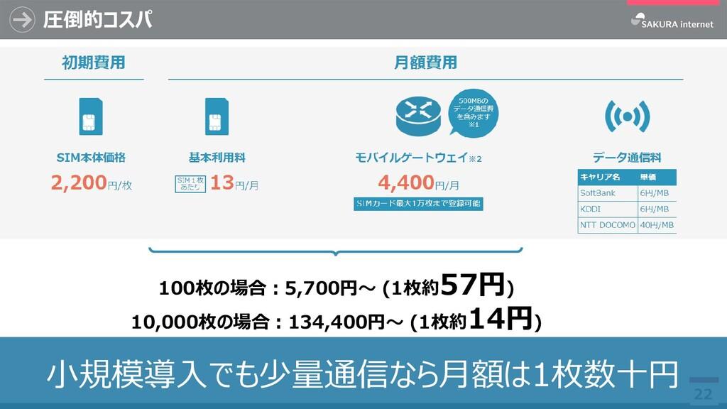 圧倒的コスパ 22 小規模導入でも少量通信なら月額は1枚数十円 100枚の場合:5,700円~...