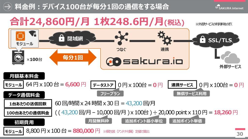 モジュール 料金例:デバイス100台が毎分1回の通信をする場合 30 つなぐ モジュール ×1...