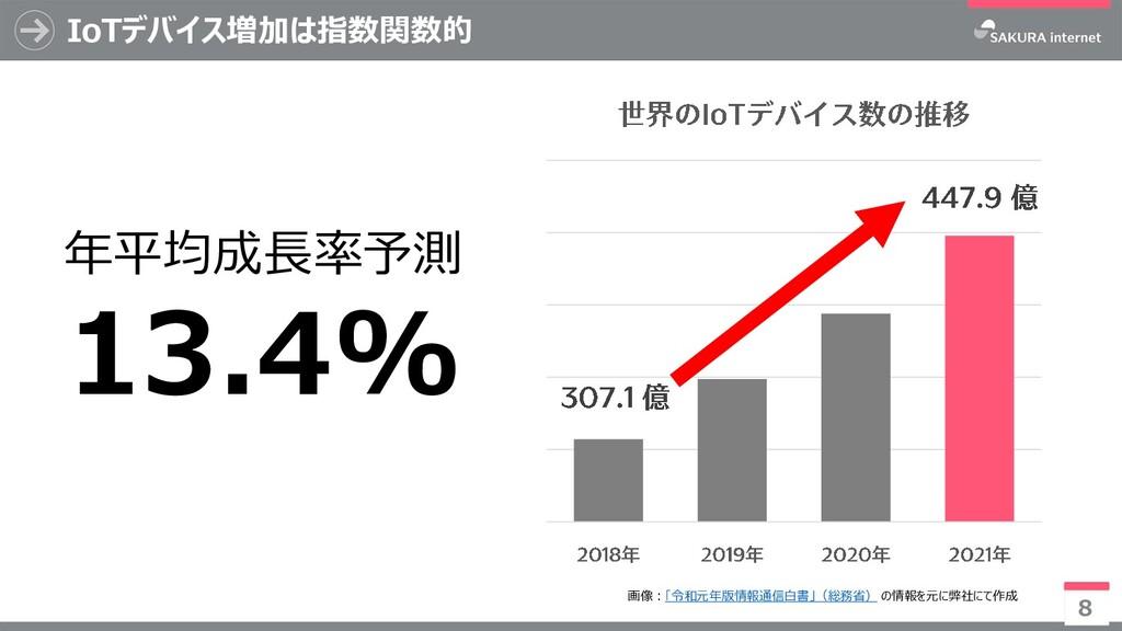 IoTデバイス増加は指数関数的 8 年平均成長率予測 13.4% 画像:「令和元年版情報通信白...