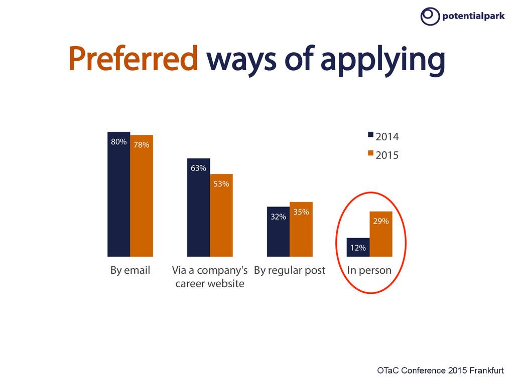 OTaC Conference 2015 Frankfurt 80% 63% 32% 12% ...