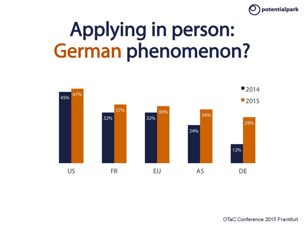 OTaC Conference 2015 Frankfurt 45% 32% 32% 24% ...