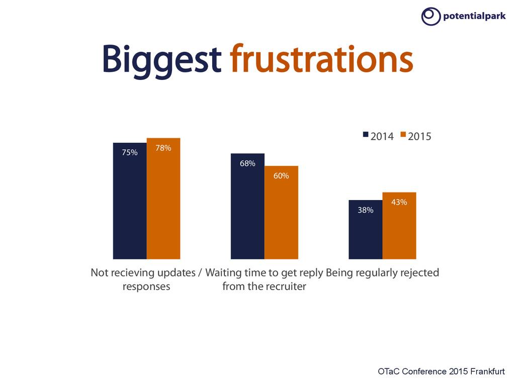 OTaC Conference 2015 Frankfurt Biggest frustrat...