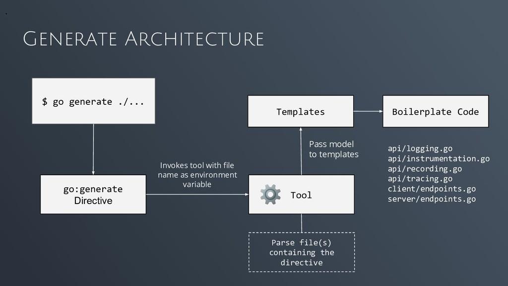 Generate Architecture go:generate Directive $ g...