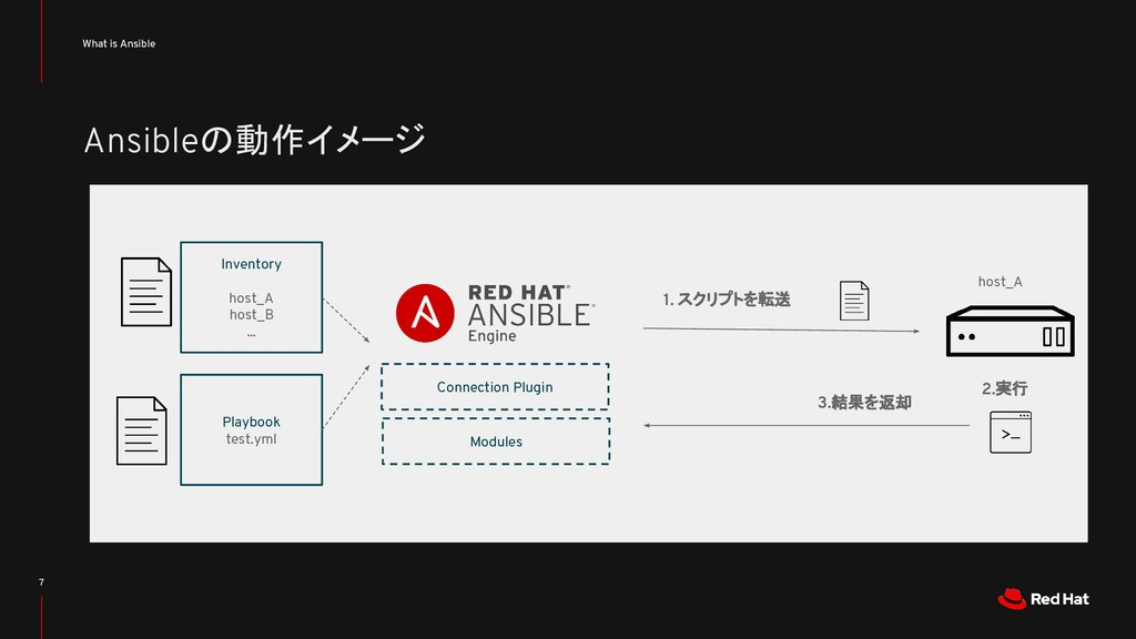 Ansibleの動作イメージ What is Ansible 7 Inventory host...