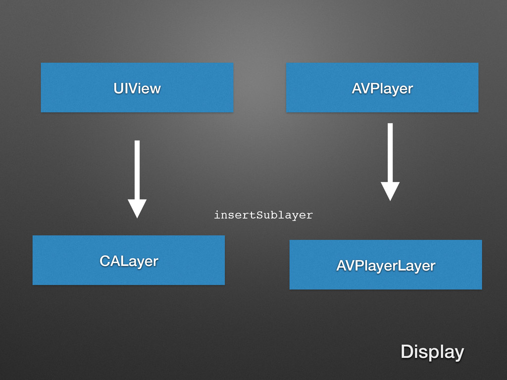 UIView AVPlayerLayer AVPlayer CALayer insertSub...