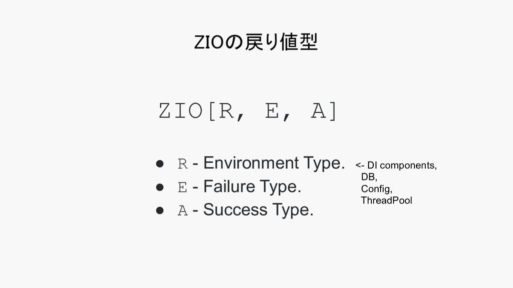 ZIOの戻り値型 ZIO[R, E, A] ● R - Environment Type. ...