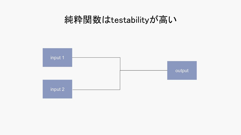純粋関数はtestabilityが高い input 1 input 2 output