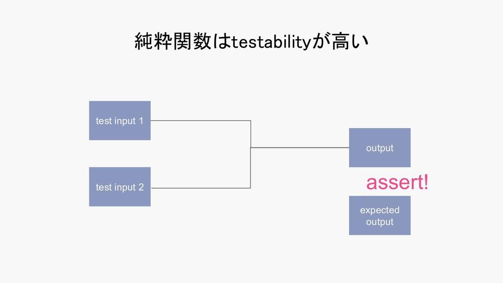 純粋関数はtestabilityが高い test input 1 test input 2 ...