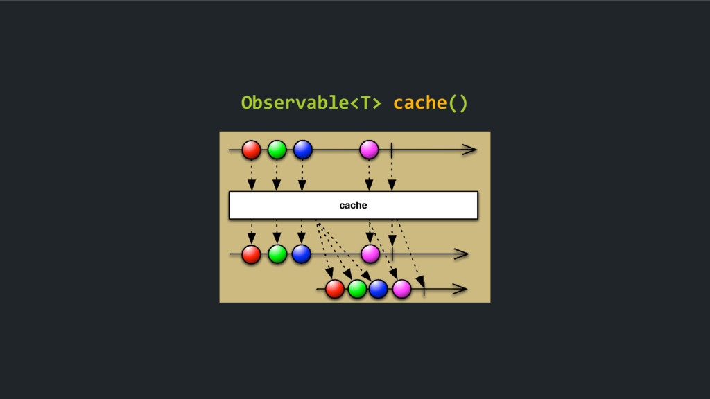 Observable<T> cache()