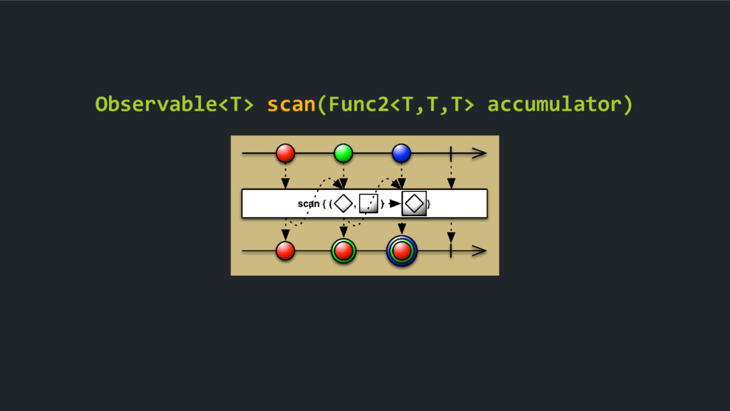 Observable<T> scan(Func2<T,T,T> accumulator)