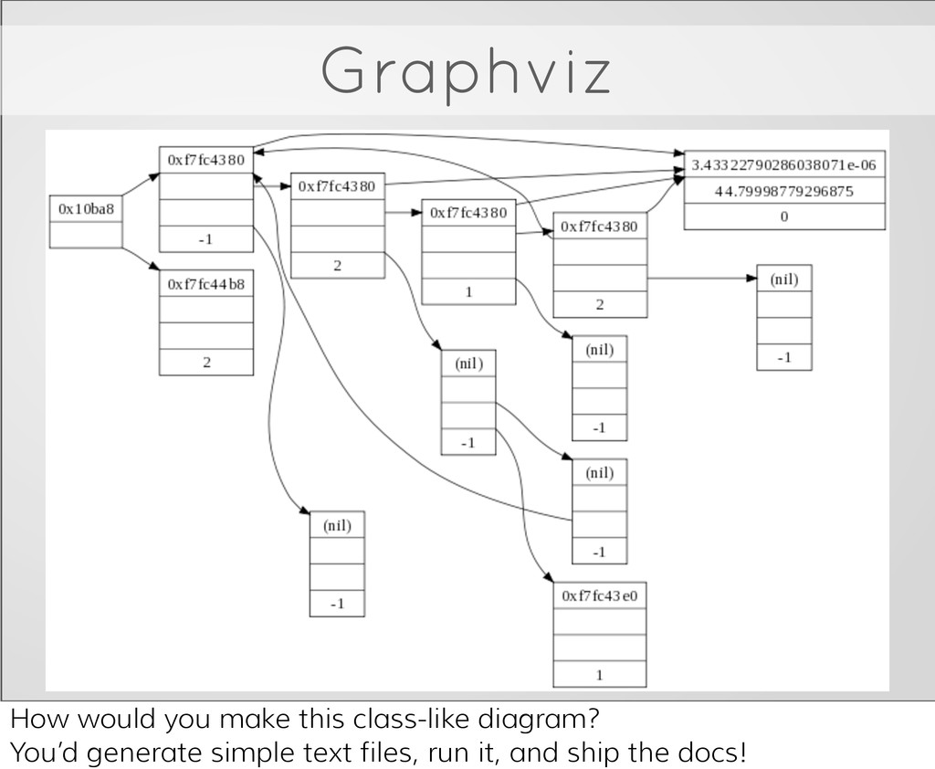 Graphviz How would you make this class-like dia...