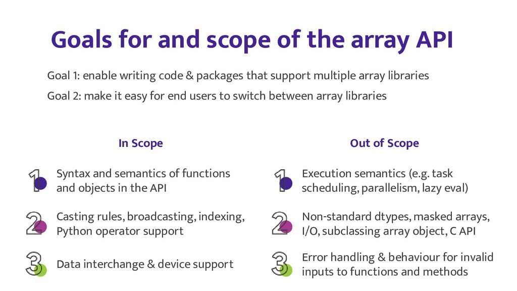 Goals for and scope of the array API Syntax and...