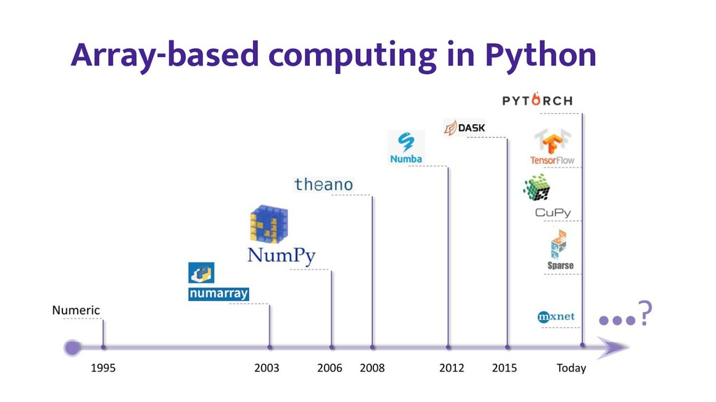 Array-based computing in Python