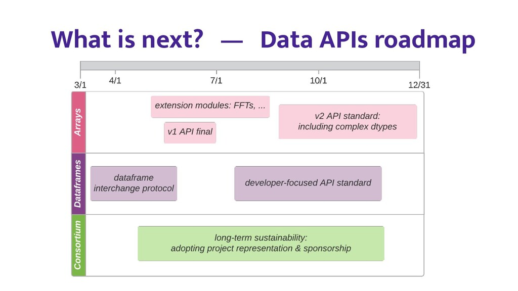 What is next? — Data APIs roadmap