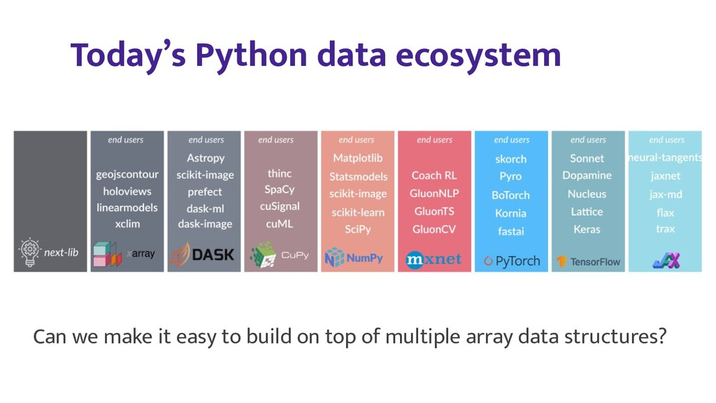 Today's Python data ecosystem Can we make it ea...