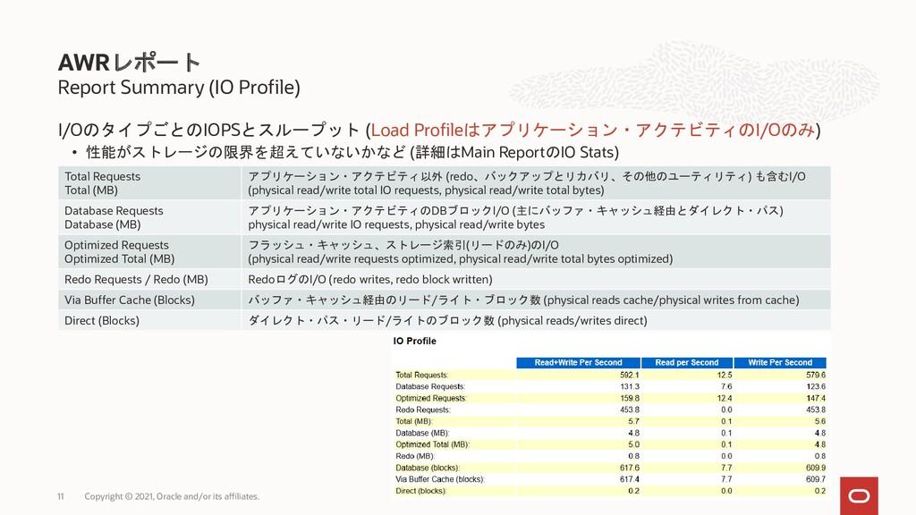 I/OのタイプごとのIOPSとスループット (Load Profileはアプリケーション・アク...