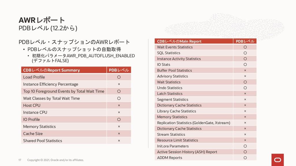PDBレベル (12.2から) PDBレベル・スナップションのAWRレポート • PDBレベル...