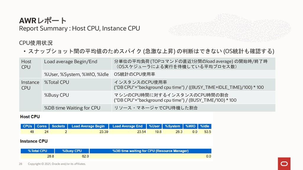 CPU使用状況 • スナップショット間の平均値のためスパイク (急激な上昇) の判断はできない...