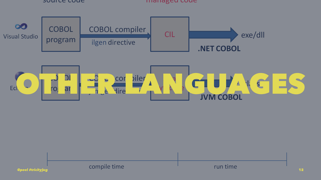 OTHER LANGUAGES @peel #tricityjug 12