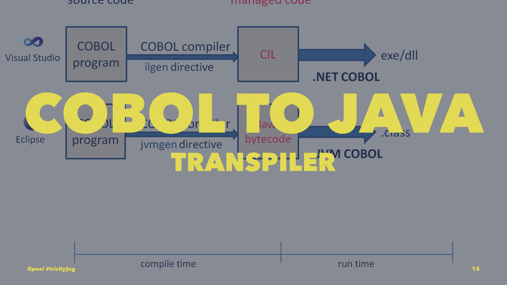 COBOL TO JAVA TRANSPILER @peel #tricityjug 13