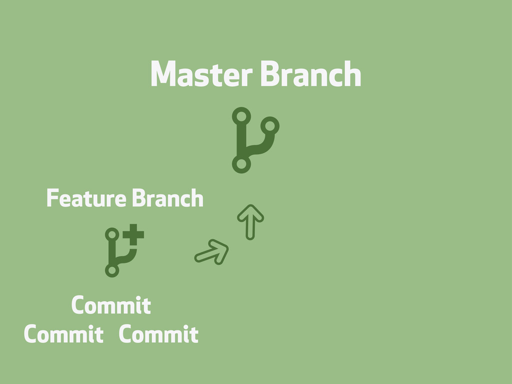 Master Branch Feature Branch Commit Commit Comm...
