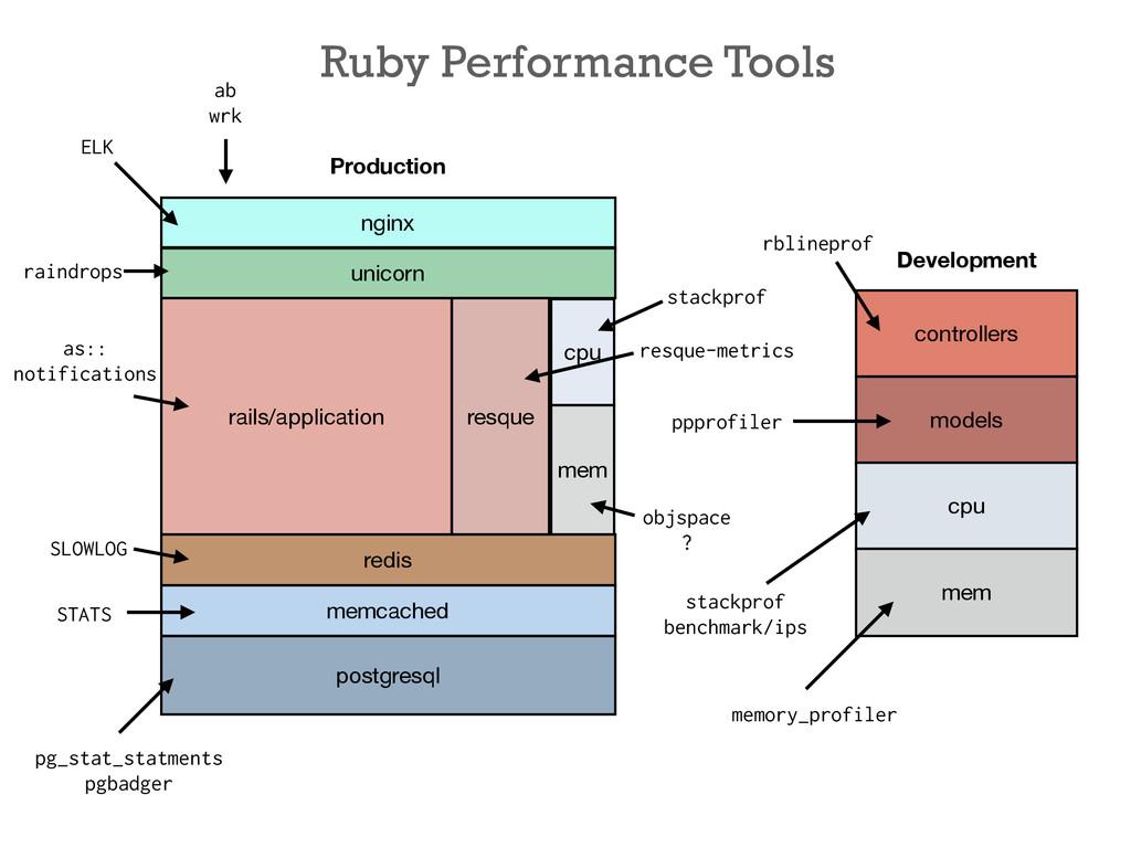 nginx unicorn rails/application cpu mem redis p...