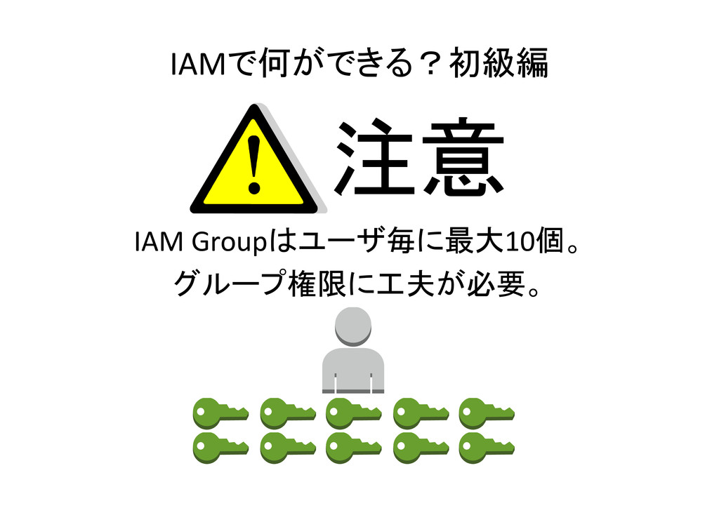 IAMで何ができる?初級編 IAM Groupはユーザ毎に最大10個。 グループ権限に工夫が必...