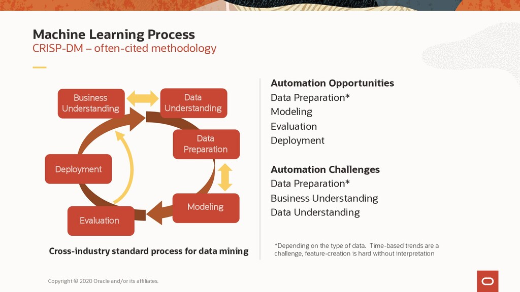 Automation Opportunities Data Preparation* Mode...