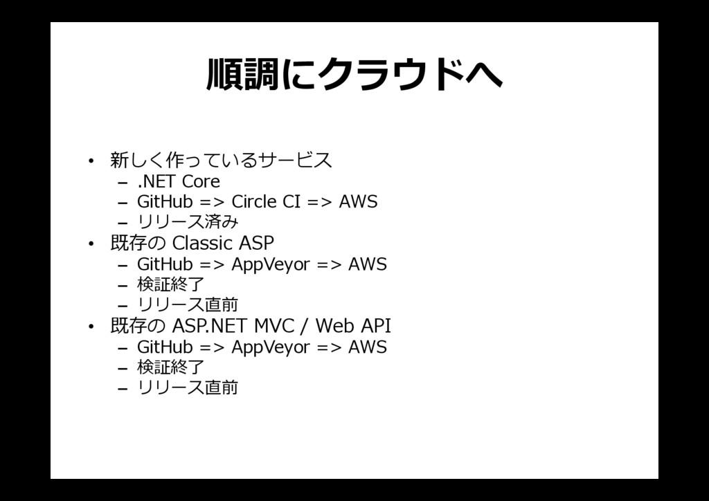 順調にクラウドへ • 新しく作っているサービス – .NET Core – GitHub =>...