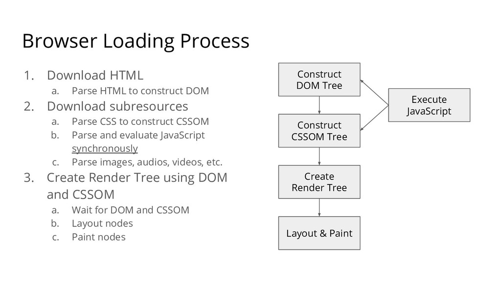 Browser Loading Process 1. Download HTML a. Par...